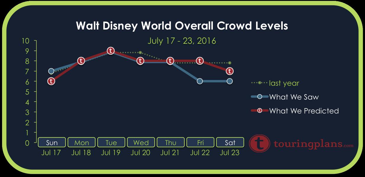 Disney World Crowd Calendar Report