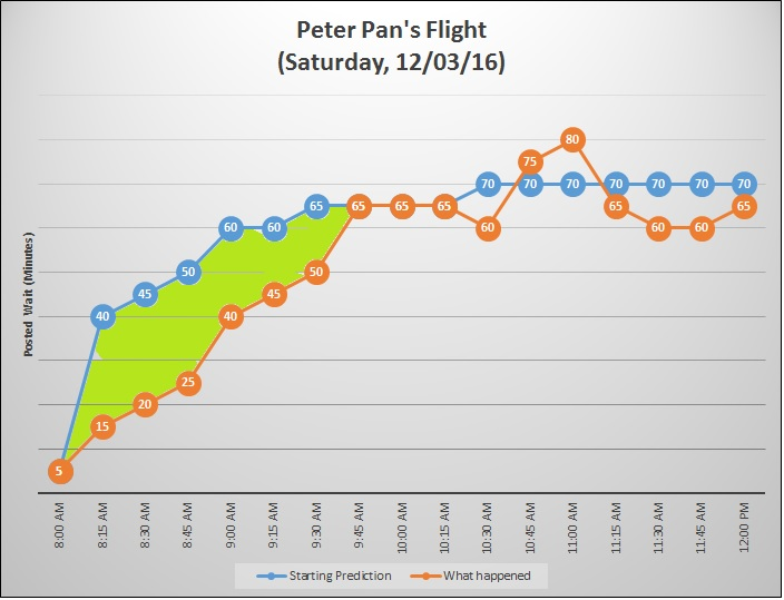 Peter Pan's Flight Wait Time