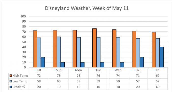 Disneyland News - Week of May 11, 2019 - TouringPlans com Blog