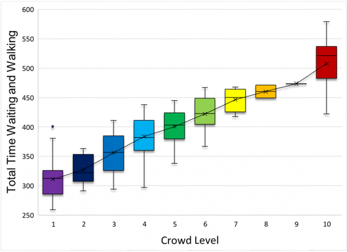 for each change in crowd level, the average increase in walking and waiting  time goes up 6%