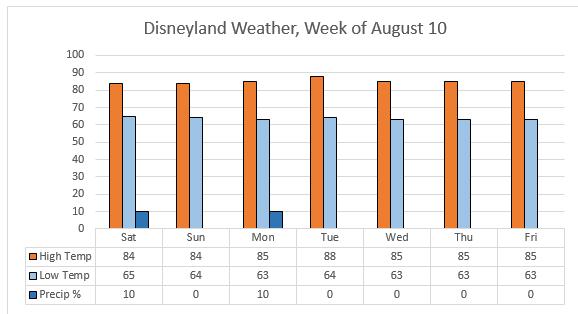 Disneyland News - Week of August 10, 2019 - TouringPlans com Blog