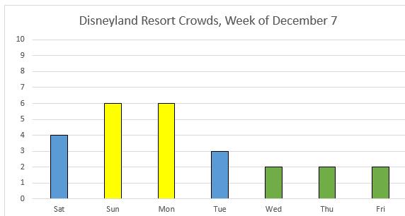 crowd chart