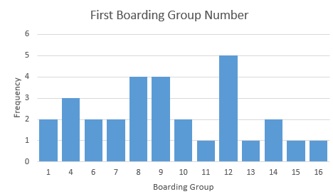 First Boarding Group Number Distribution