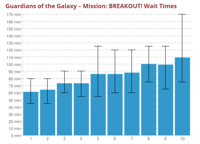 Guardians Wait Time Chart