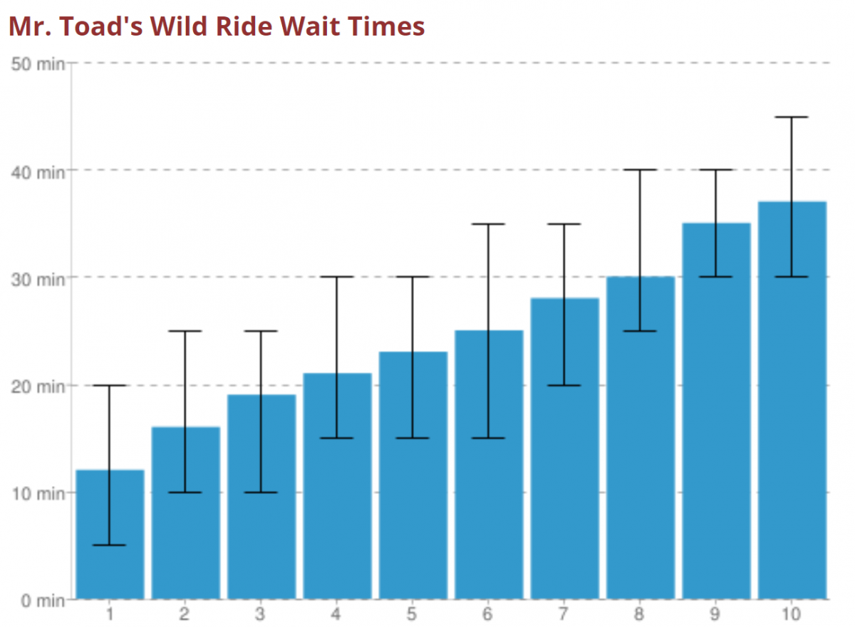 toad wait chart