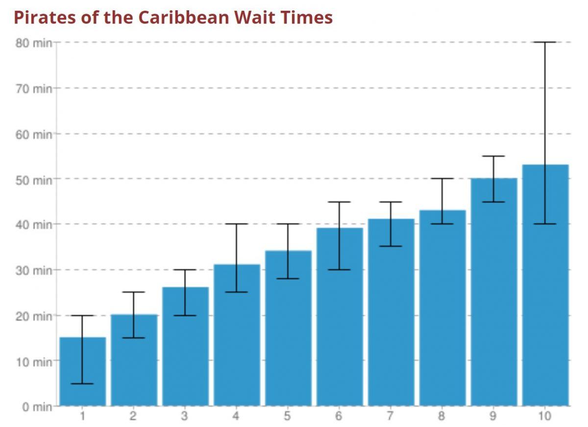 wait chart