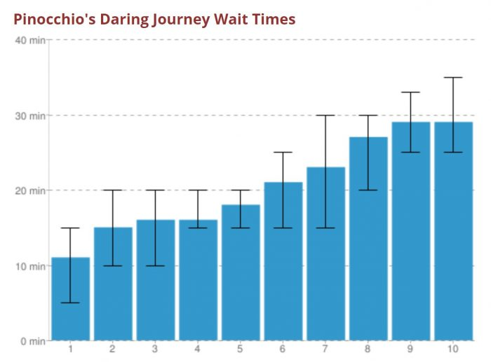 Disneyland's Pinocchio's Daring Journey — Better Know an Attraction wait time chart