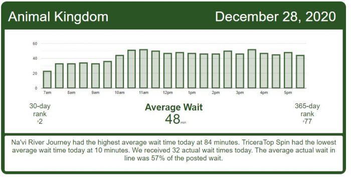 Holiday Crowds Increase – Disney World Wait Times for Monday, December 28, 2020
