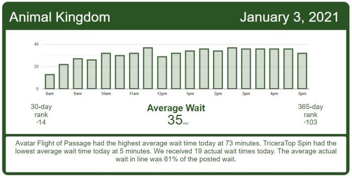 Holiday Crowds Are Heading Home – Disney World Wait Times for Sunday, January 3, 2021