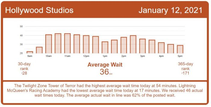 Another Day of Low Wait Times – Disney World Wait Times for Tuesday, January 12, 2021