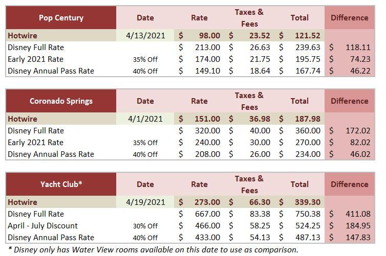 HotRate vs Disney Pricing Comparison Tables