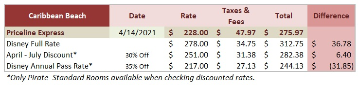 Caribbean Express Deal vs Disney price comparison