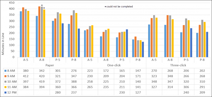 Clustered Column Chart showing the line waits organized by method and then plan