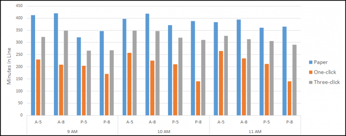 A clustered column chart showing the paper, one-click, and three-click line times for each plan and date