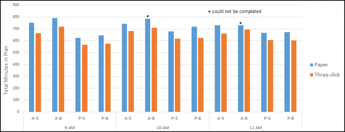 Clustered column chart comparing the total time for paper vs three-click plans