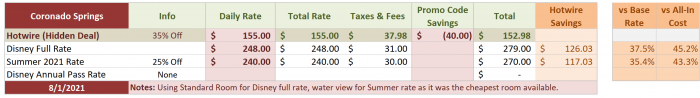 Coronado Springs Comparison August 1, 2021