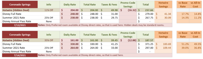 Coronado Comparison Table