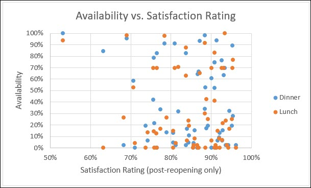 A chart comparing the availability score to satisfaction score. There is no correlation.