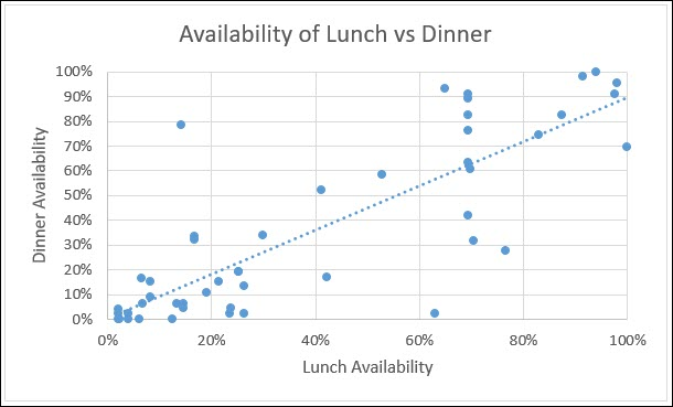 Chart showing lunch availability on the Y axis and dinner on the X axis
