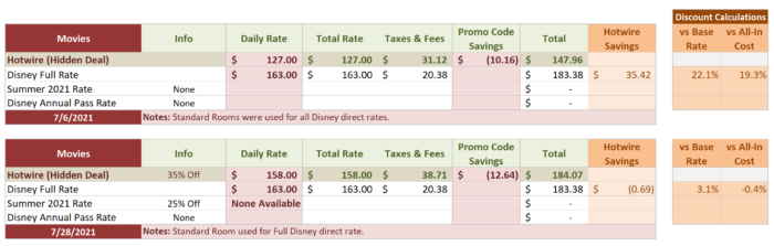 All-Star Movies Comparison Table