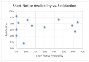A scatterplot showing short-notice availability vs. satisfaction rating