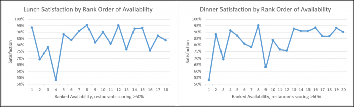A chart showing satisfaction scores for a list of restaurants, rank ordered by availability.