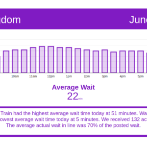 Lowest waits of past month - Disney World wait times for Saturday, June 19, 2021