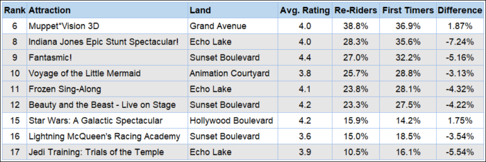 A chart with shows at Hollywood Studios ranked by the percentage of repeat visitors that attend