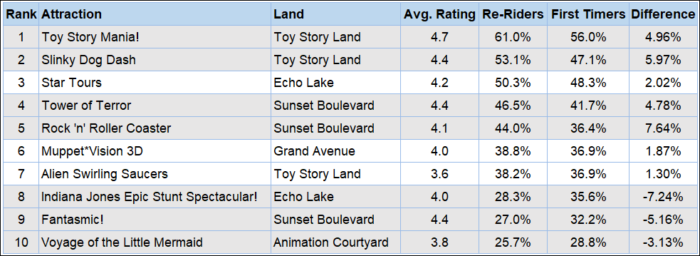 A chart showing the rides with the highest percentages of rides from repeat visitors to Hollywood Studios