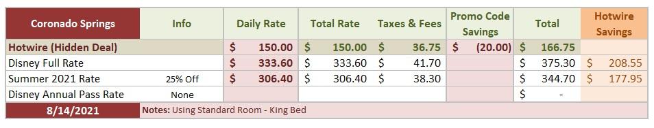 Coronado Tower Deals Comparison Table