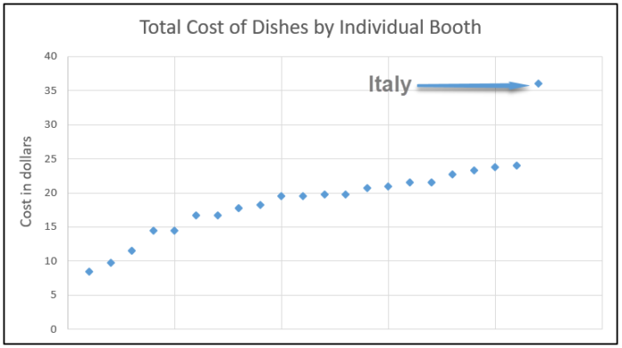 A chart showing the range of costs to eat all the dishes from a single booth
