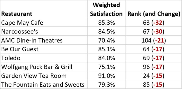 The table showing the top power range decreases at table service restaurants compared to the all-time average: Cape May Cafe, Narcoosee's, AMC Dine-In, Be Our Guest, Toledo, Wolfgang Puck, Tea Room with garden view, dining rooms and sweets at the fountain