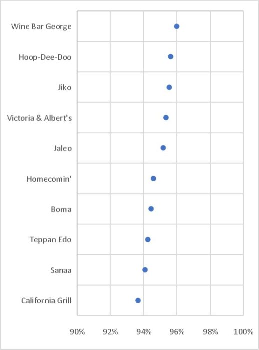 Graphic showing the 10 best table service restaurants: Wine Bar George, HoopDeeDoo, Jiko, Victoria & Albert's, Jaleo, Homecomin ', Boma, Teppan Edo, Sanaa, California Grill