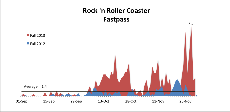 Rock 'n Roller Coaster