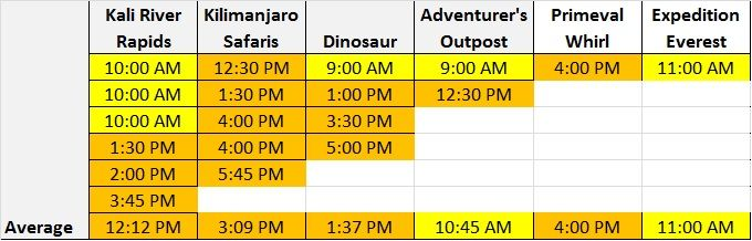 Animal Kingdom FastPass+ Times
