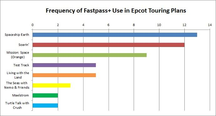 Touring Plans Fast Pass