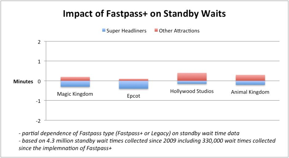 FastPass+ Impact on Standby Wait Times