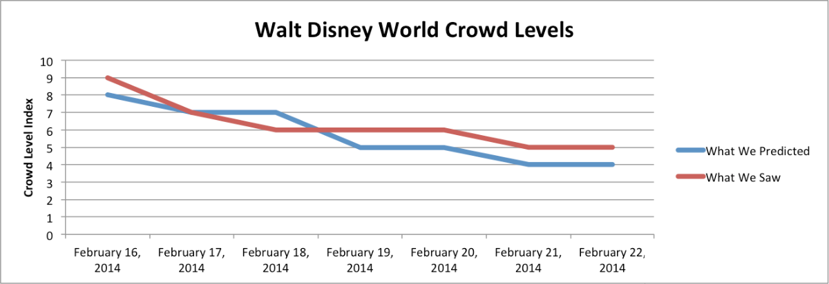 The Crowd Report, February 16-22, 2014