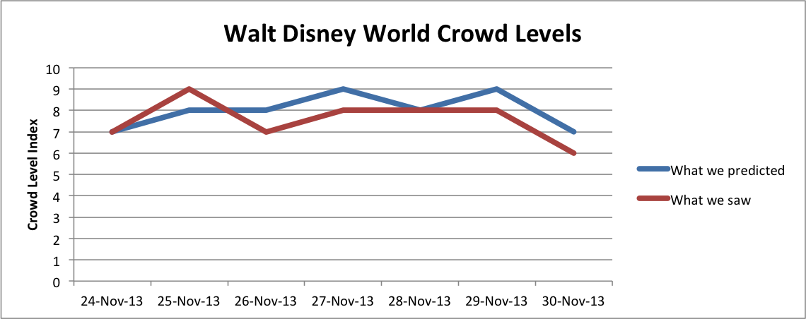 WDW Crowd Levels Nov24-30, 2013