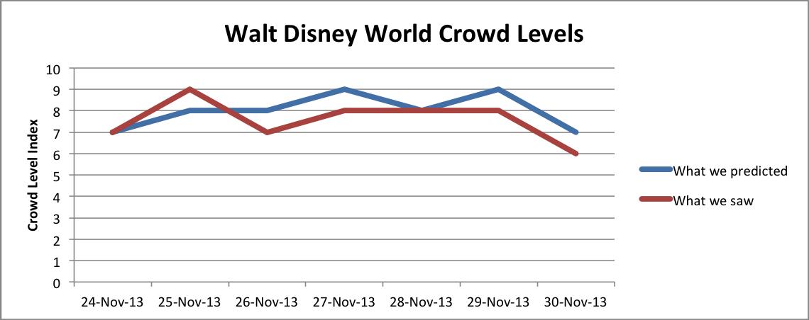 WDW Crowd Levels Nov24-30, 2013