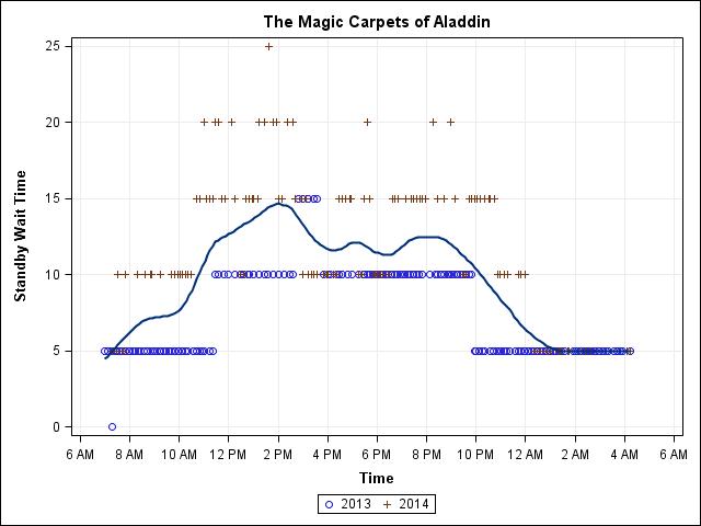 24-Day Magic Kingdom