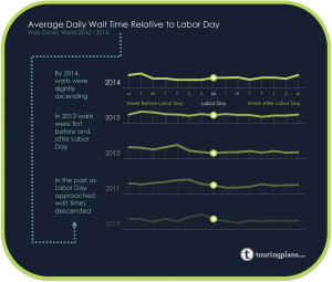If we hold Labor Day constant, how do wait times compare relative to the holiday?