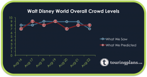 How Did The Disney World Crowd Calendar Do?