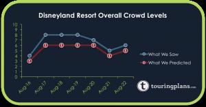 How Did The Disneyland Crowd Calendar Do?