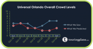 How Did The Universal Crowd Calendar Do Last Week?