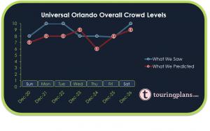 How Crowded Was Universal Orlando Last Week?