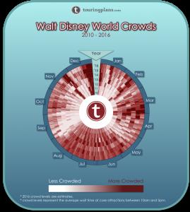 Disney World Crowd Preview 2016