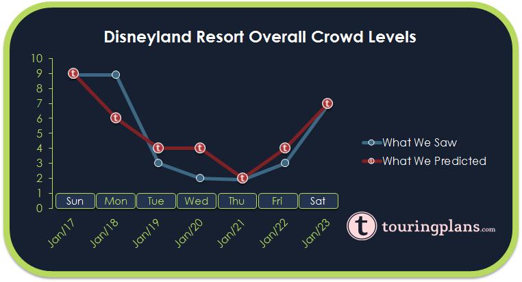 Disneyland Crowd Calendar Report - January 17 to 23, 2016 ...