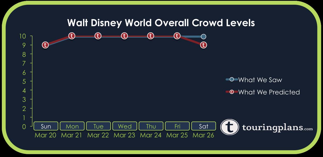 How Crowded Was Disney World Last Week?