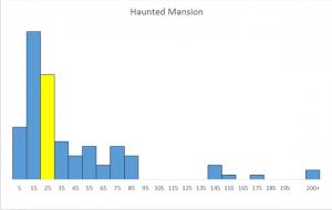 Haunted Mandion - Closures